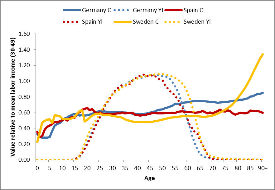 population aging and the welfare state in europe global trends  figure 1
