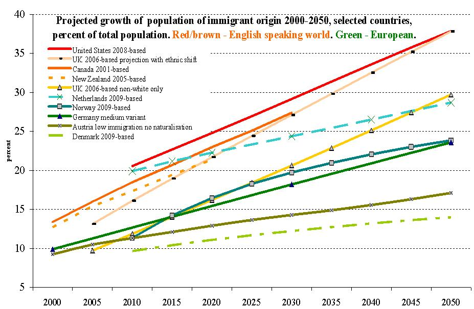 Trend and effects of global immigration